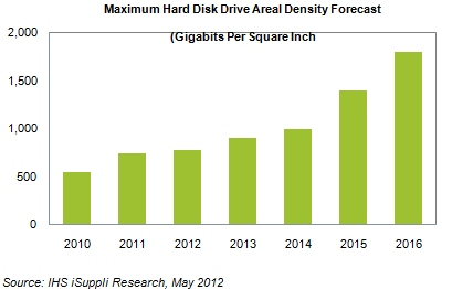 hdd-areal-density-forecast