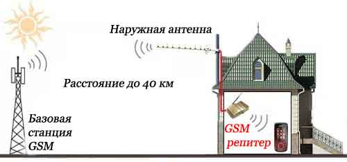 gsm-repitor